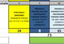 Report giornaliero gestione CORONAVIRUS alle ore 20 del 3 dicembre 2020