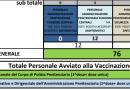 Report giornaliero gestione Coronavirus data 22 luglio 2021 ore 19:00